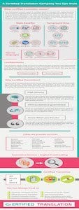 certified translation explained infographic